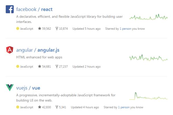 腾讯工程师们怎么玩 Vue.js?