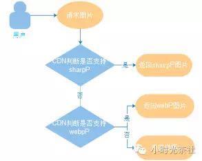 图片流量节省大杀器:基于 CDN 的 sharpP 自适应图片技术实践
