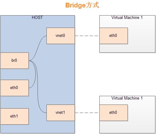 libvirt kvm 虚拟机上网 – Bridge 桥接