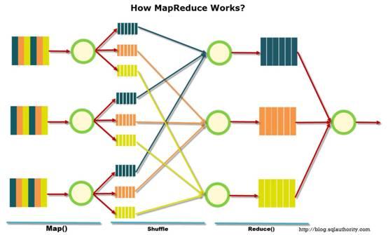 浅析海量用户的分布式系统设计(1)