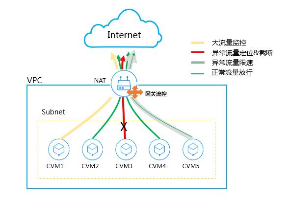 Internet連接的無線網絡和linux網關
