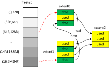 MongoDB Mmap 引擎分析