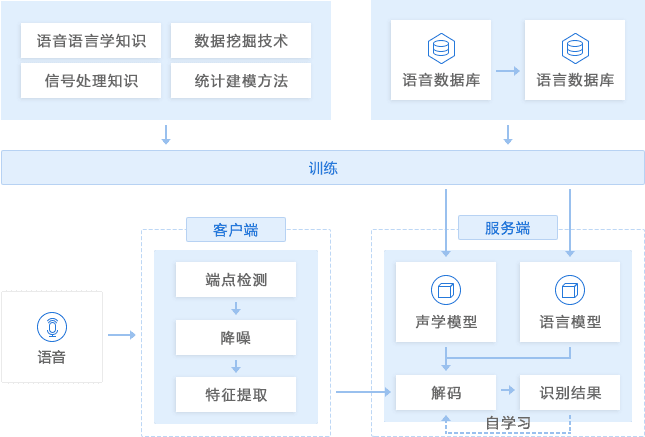 腾讯云推出智能语音服务,瞄准场景化应用