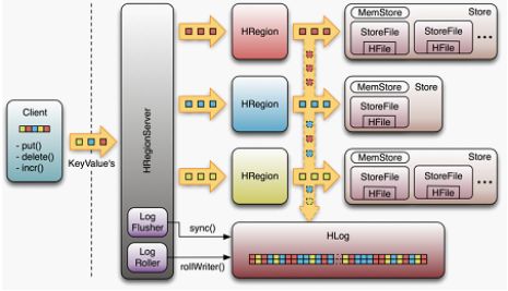 Hbase 的 WAL 在 RegionServer 基本调用过程
