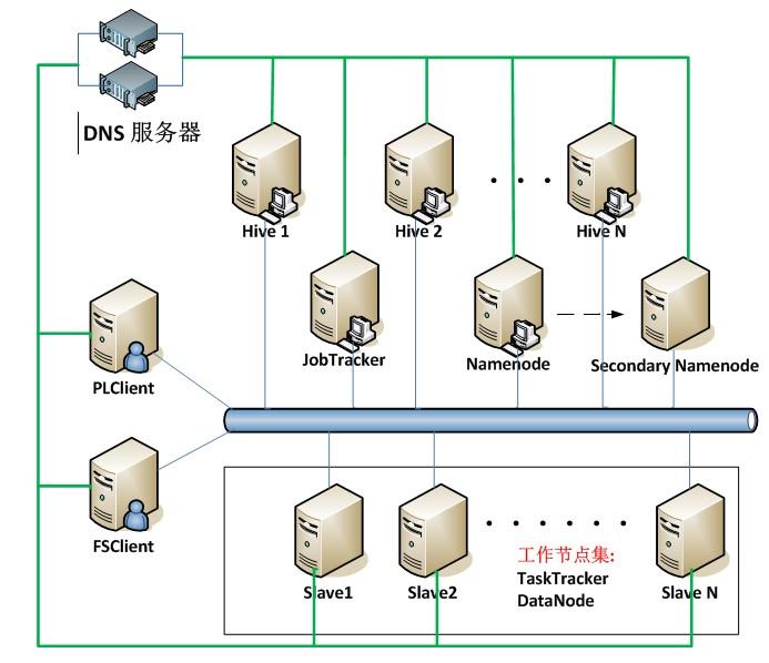 DNS故障对TDW影响评估及改进方案探索