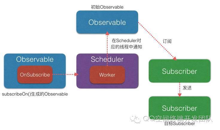 RxJava && Agera 从源码简要分析基本调用流程(2)
