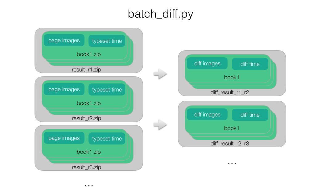 微信读书排版引擎自动化测试方案