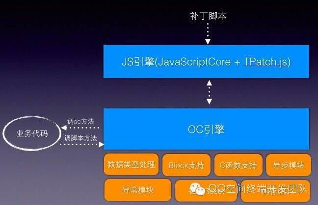 TPatch动态补丁系统(iOS)