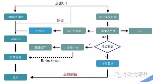 手机QQ会员H5加速方案——sonic技术内幕