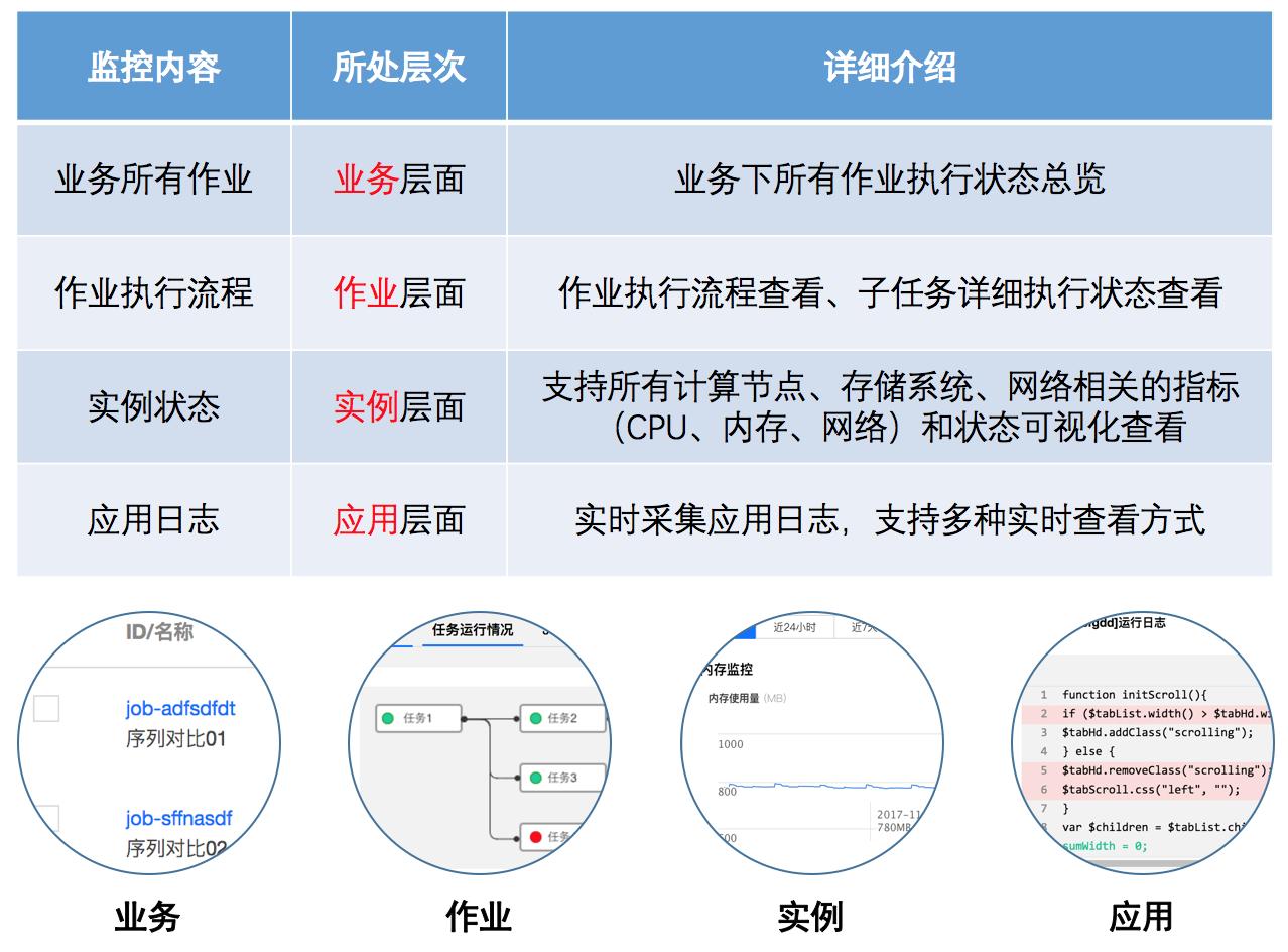腾讯云批量计算:用搭积木的方式构建高性能计算系统