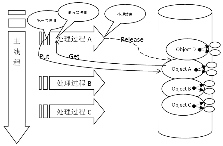 经典游戏服务器端架构概述 (1)