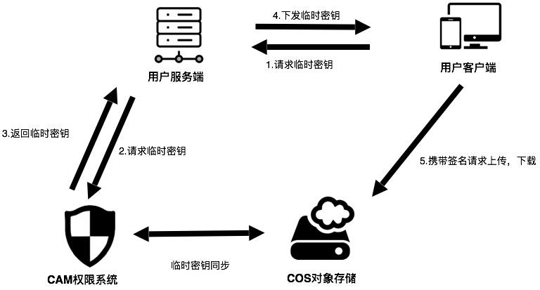cos接入cam框架图