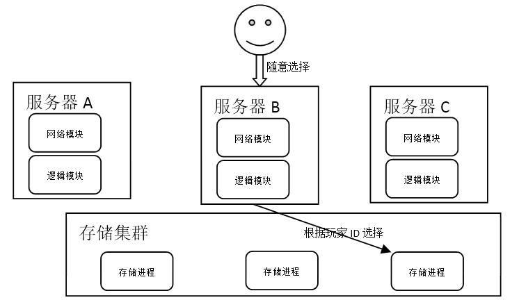 经典游戏服务器端架构概述 (2)