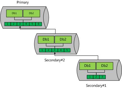 MongoDB 复制集原理