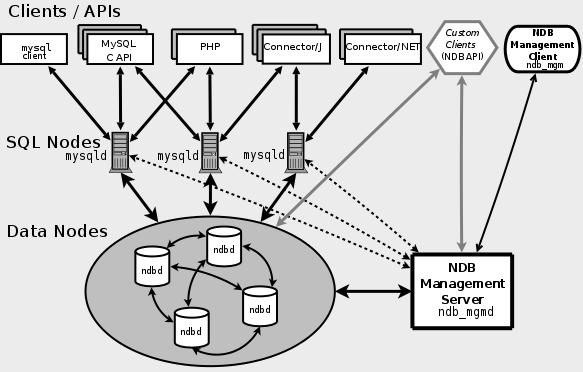 MySQL 数据库的高可用性分析