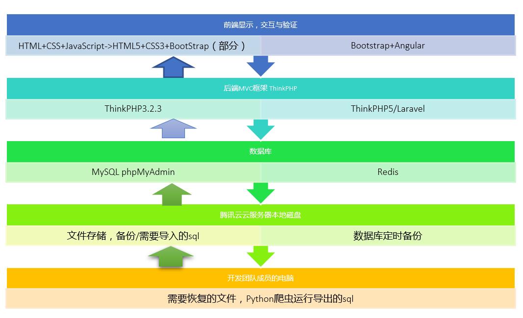 如何偷懒地用 PHP 搭建一个班级网站