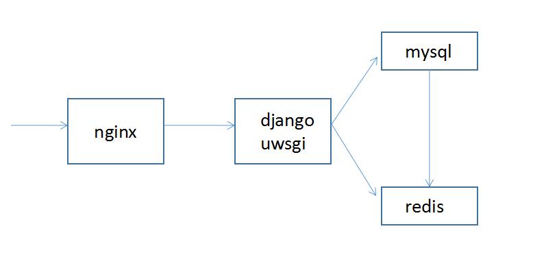 docker 使用指南 (六)—— 使用 docker 部署 django