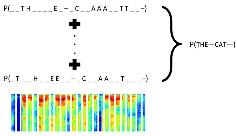 使用腾讯云 GPU 学习深度学习系列之五:文字的识别与定位