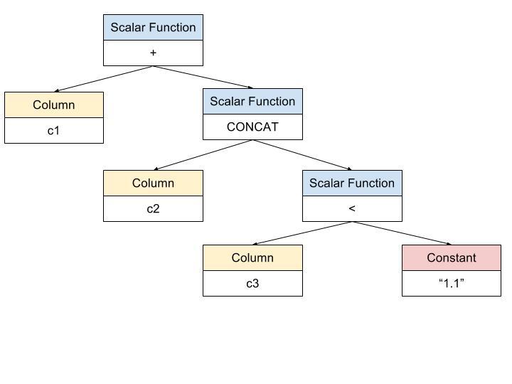 十分钟成为 Contributor 系列 | 为 TiDB 重构 built-in 函数