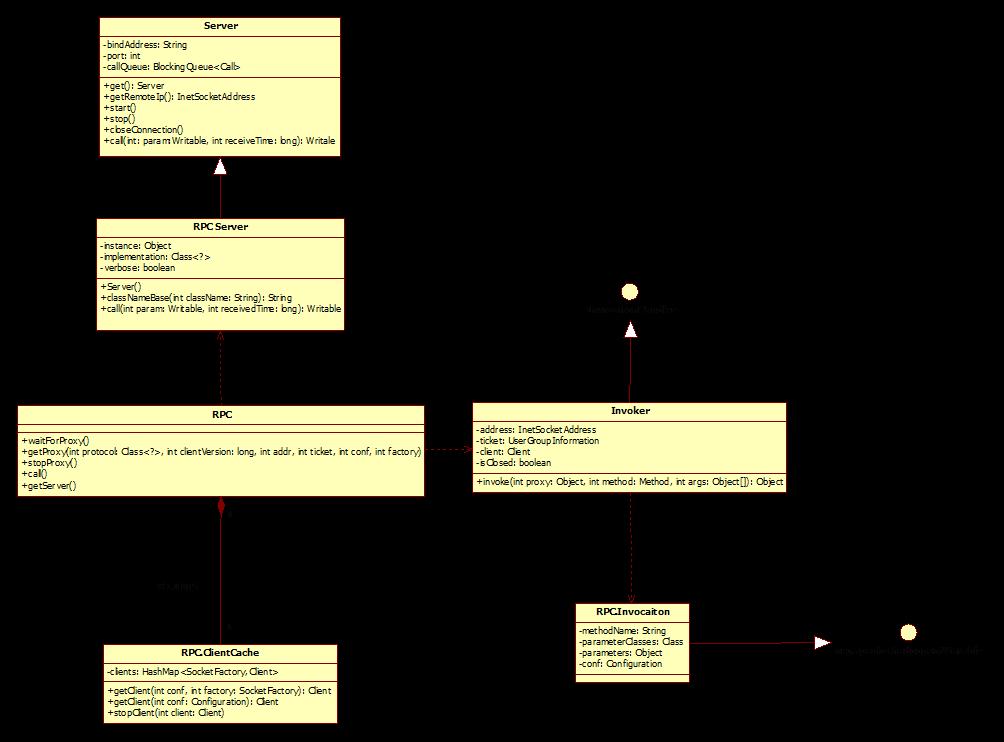 从源码中分析 Hadoop 的 RPC 机制