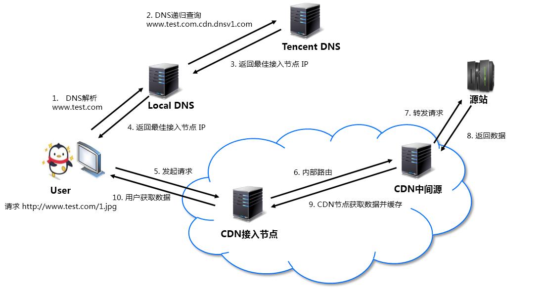 本站已接入腾讯CDN(内容分发全网加速)