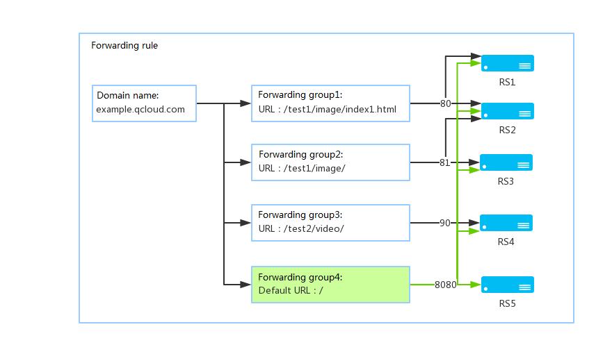 Public Network Application Based Clb Cloud Load Balance Help