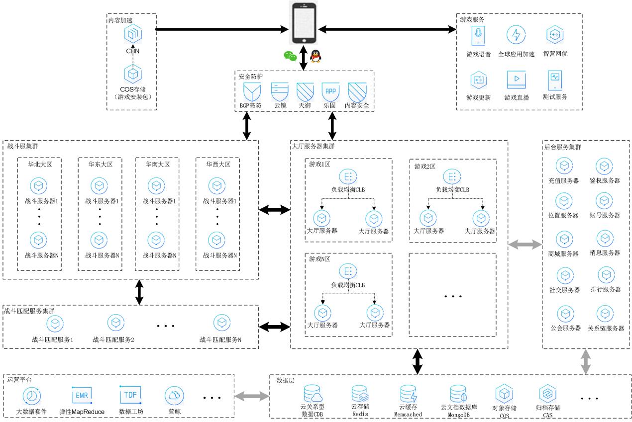 典型 MOBA 游戏架构图