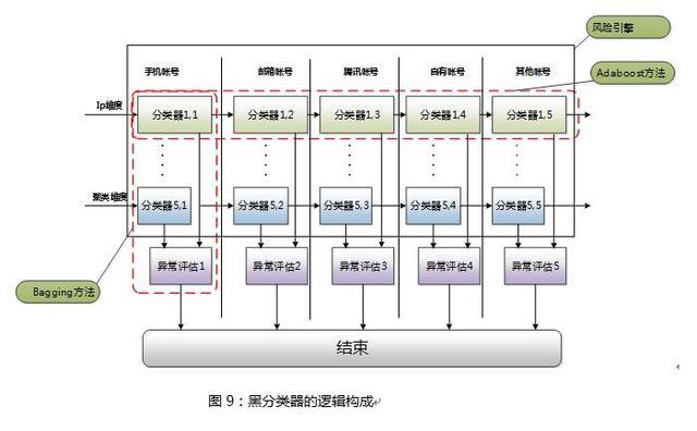 分析:基于用户画像大数据的电商防刷架构