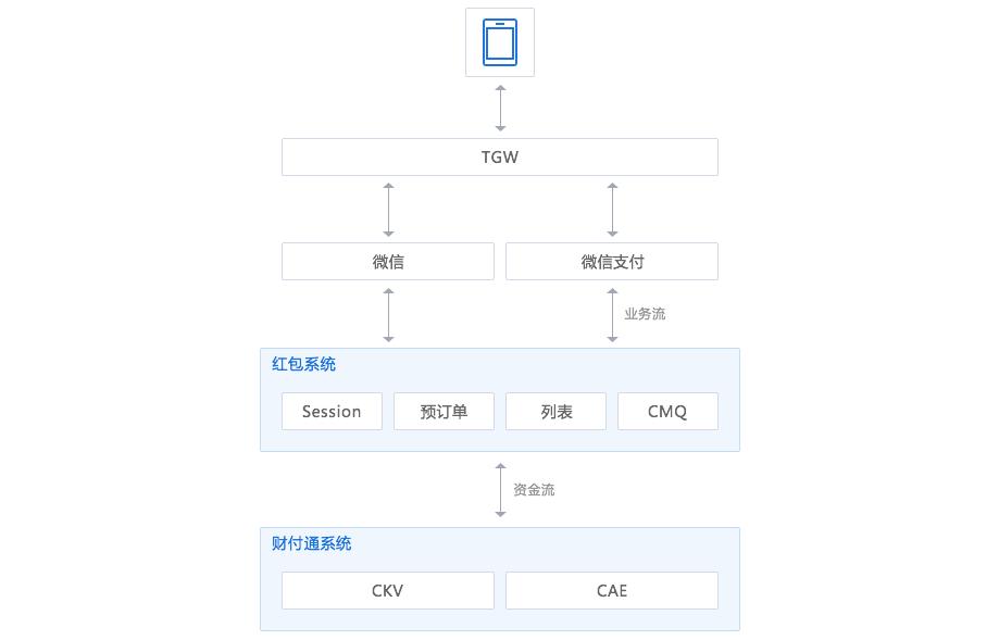 云端架构师养成之三:微信也在用的消息队列服务