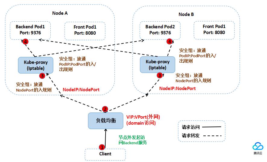 外网负载均衡访问