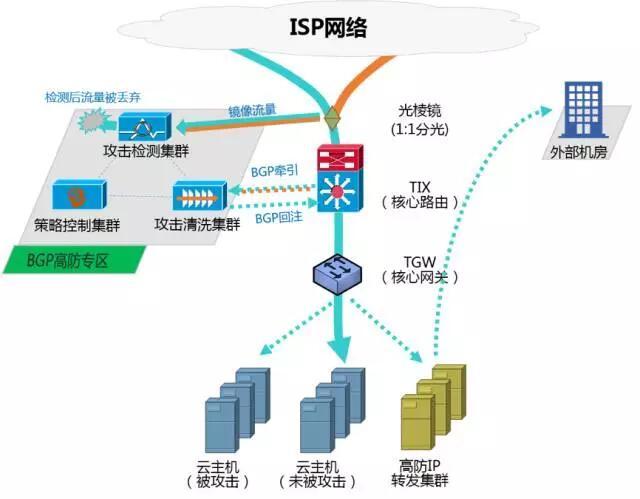 """腾讯云11·11:千亿订单背后的安全""""暗战"""""""
