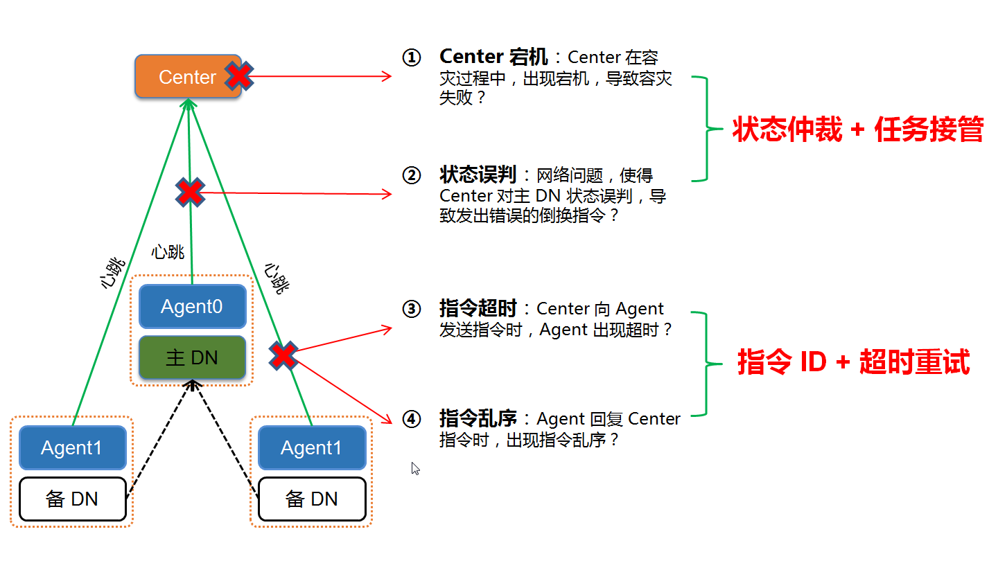 Tbase 灾备方案——Center、Agent 故障