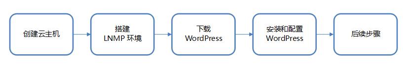搭建WordPress个人站点
