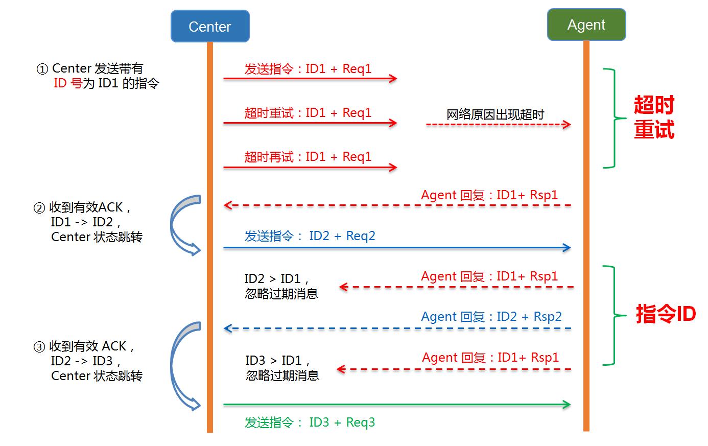 Tbase 灾备方案——超时重试 + 指令 ID