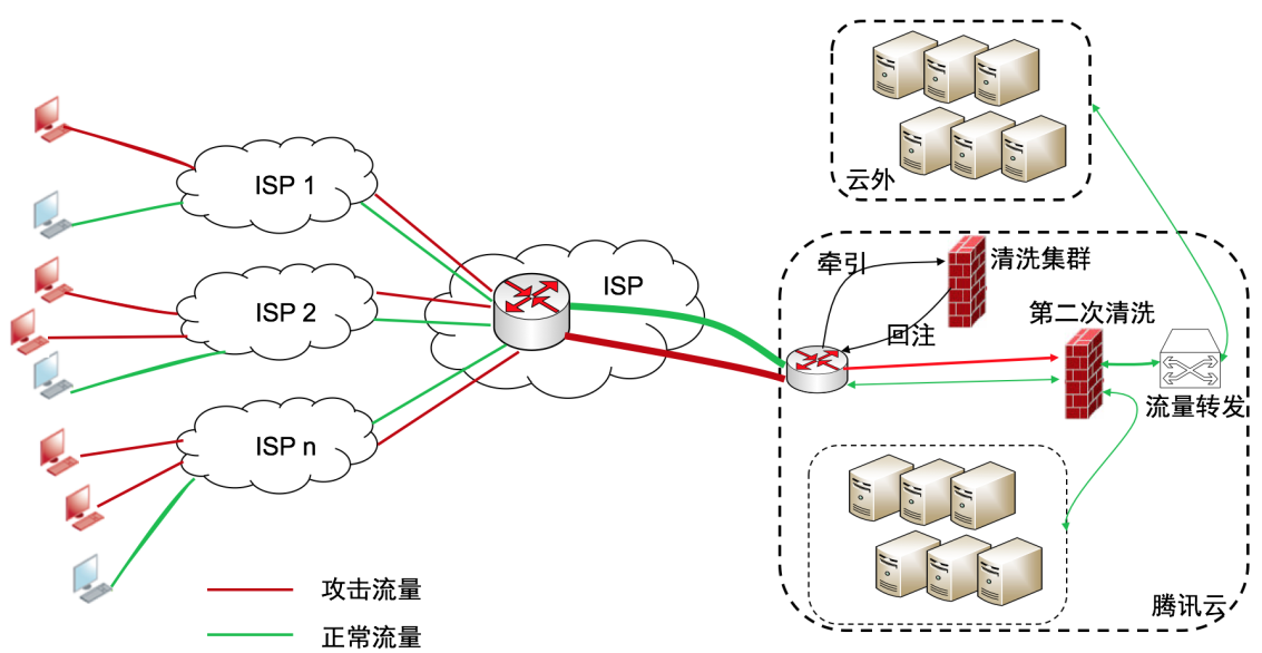 BGP高防大禹示意图