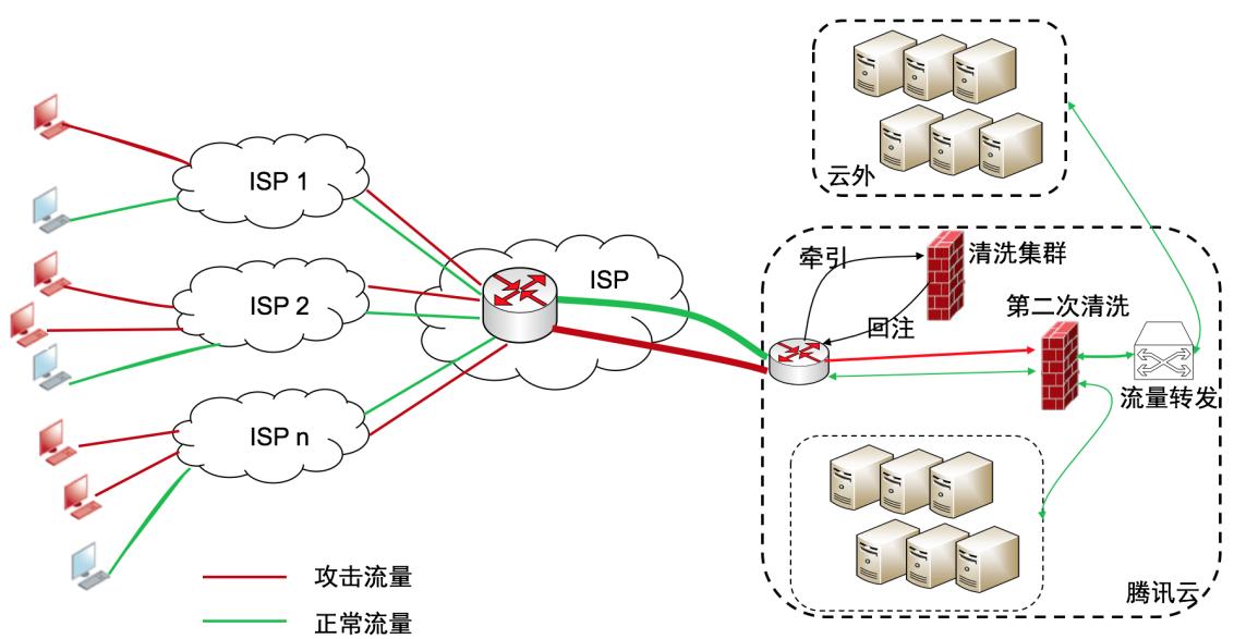 BGP 高防大禹示意图