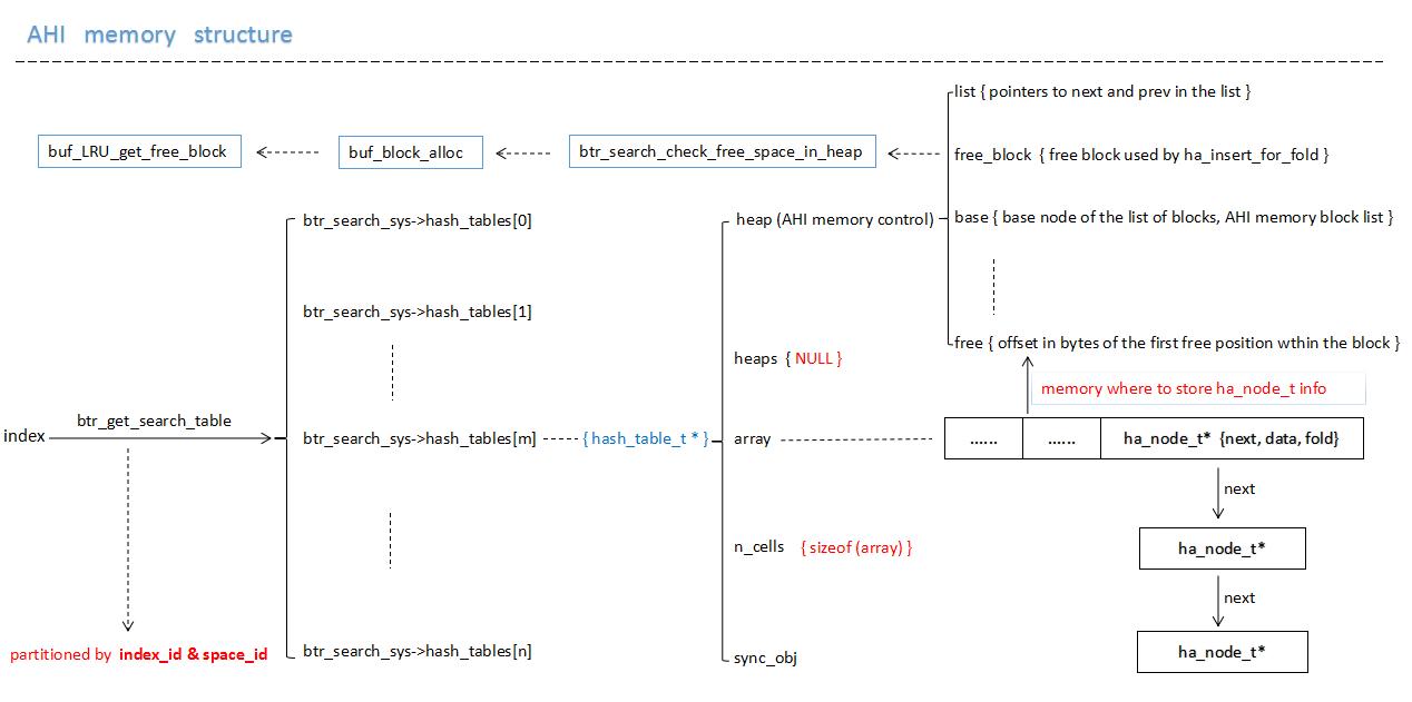 MySQL AHI 实现解析