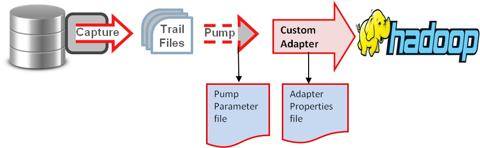 基于 OGG 的 Oracle 与 Hadoop 集群准实时同步介绍