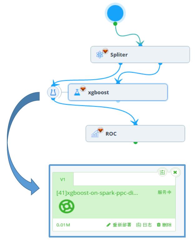 小巧玲珑:机器学习届快刀XGBoost的介绍和使用