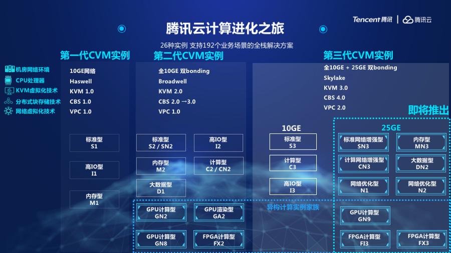 腾讯云发布第三代云服务器矩阵,开放更强计算力赋能产业智能化